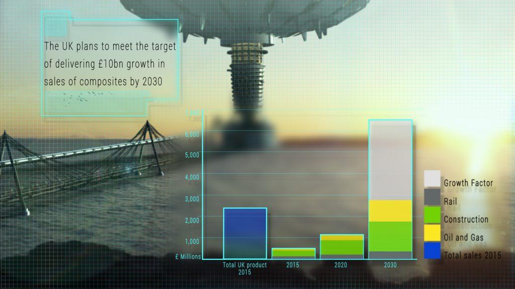 Compoistes UK revenue target for 2030